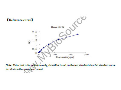 Human Beta-Defensins 2 (DEFbeta2) ELISA Kit