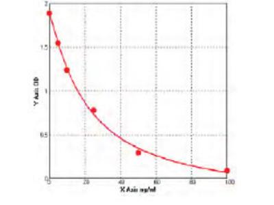 Rat Alcohol dehydrogenase class-3 (ADH5) ELISA Kit