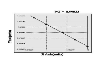 Mouse Glutaredoxin-1 (GLRX) ELISA Kit from MyBioSource.com