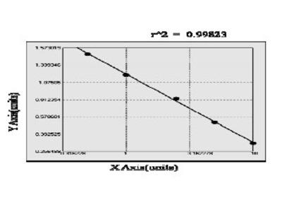 Mouse Cystatin-M (CST6) ELISA Kit