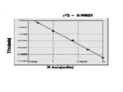 Rat Transcription factor 4 (TCF4) ELISA Kit