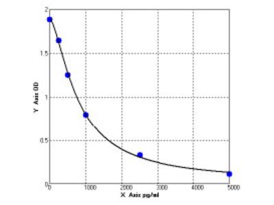 Mouse BMP and activin membrane-bound inhibitor homolog (BAMBI) ELISA Kit