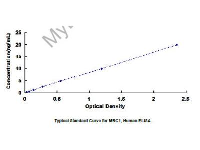 ELISA Kit for Mannose Receptor C Type 1 (MRC1)