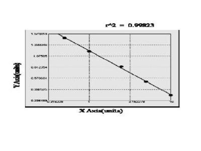 Mouse Calcitonin gene-related peptide 2 (CALCB) ELISA Kit