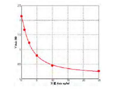 Canine Alpha- (1, 3) -fucosyltransferase (FUT4) ELISA Kit