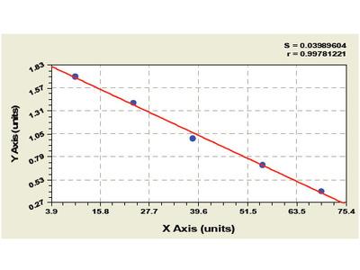 Porcine CREB-regulated transcription coactivator 3 (CRTC3) ELISA Kit