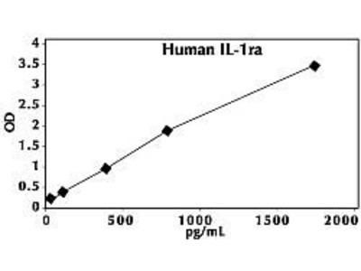 IL-1RA ELISA Kit, Human