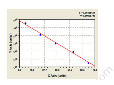 Sheep C5a anaphylatoxin chemotactic receptor (C5AR1) ELISA Kit