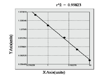 Bovine acylated ghrelin (AG) ELISA Kit