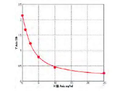 Human Adenosine deaminase CECR1 (CECR1) ELISA Kit