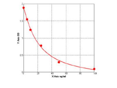 Bovine Adenosine deaminase CECR1 (CECR1) ELISA Kit