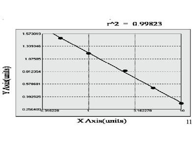 Mouse Retinal dehydrogenase 1 (ALDH1A1) ELISA Kit