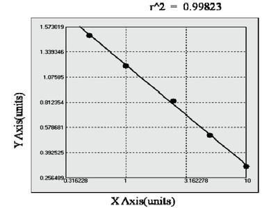 Canine CMRF35-like molecule 2 (CD300E) ELISA Kit