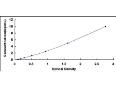 ELISA Kit for Serine/Arginine Rich Splicing Factor 4 (SRSF4)