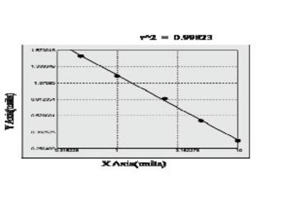 Mouse CC-Chemokine Receptor 2, CCR2 ELISA Kit