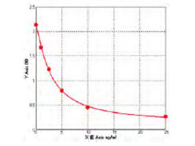 Mouse Bifunctional purine biosynthesis protein PURH [Includes: Phosphoribosylaminoimidazolecarboxamide formyltransferase (ATIC) ELISA Kit