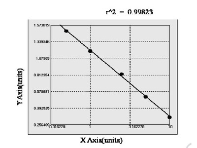 Chicken Epidermal Growth Factor Receptor 2 Extracellular Domain ELISA Kit