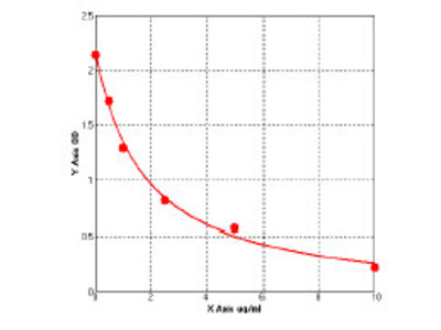 Bovine Actin, gamma-enteric smooth muscle (ACTG2) ELISA Kit