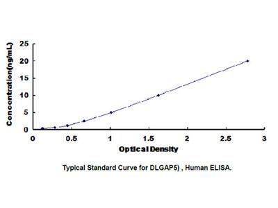 ELISA Kit for Discs, Large Homolog Associated Protein 5 (DLGAP5)
