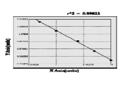 Human Guanylin (GUCA2A) ELISA Kit