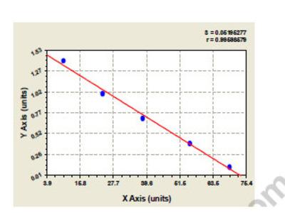 Chicken CD48 antigen (CD48) ELISA Kit