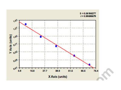 Bovine Cytokine receptor-like factor 3 (CRLF3) ELISA Kit