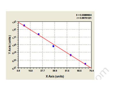 Bovine Chondroitin Sulfate Proteoglycan 5 (CSPG5) ELISA Kit