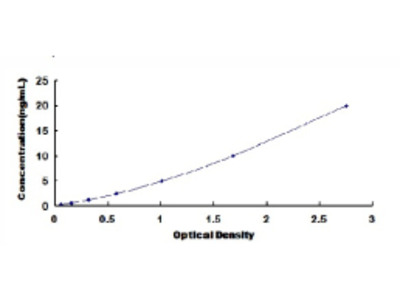 ELISA Kit for Urotensin 2 Receptor (UTS2R)
