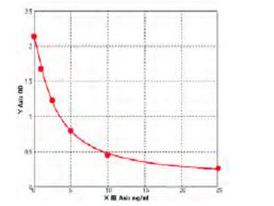 Bovine Zinc finger protein GLI2 (GLI2) ELISA Kit