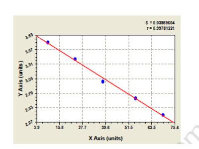 Human C5a anaphylatoxin chemotactic receptor (C5AR1) ELISA Kit
