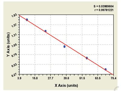 Human CD160 antigen (CD160) ELISA Kit