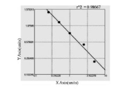 Rat Acetyl-CoA carboxylase 2 (ACACB) ELISA Kit