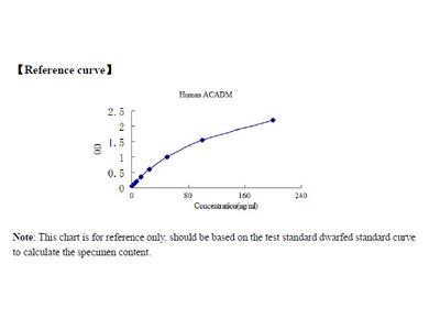 Human Medium-chain specific acyl-CoA dehydrogenase, mitochondrial (ACADM) ELISA Kit