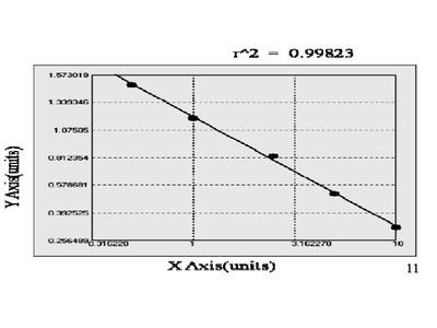 Rat Ubiquitin-like modifier-activating enzyme ATG7 (ATG7) ELISA Kit