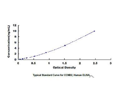 ELISA Kit for Cyclin B2 (CCNB2)