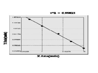 Human ADP ribosylation factor like protein 13B (ARL13B) ELISA Kit