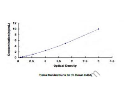 ELISA Kit for Histone H1 (H1)