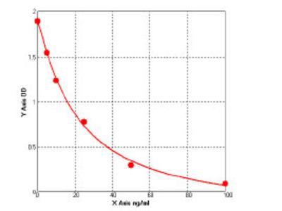 Human Zona pellucida binding protein 2 (ZPBP2) ELISA Kit