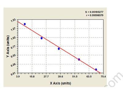 Porcine Beta-adrenergic receptor kinase 1 (ADRBK1) ELISA Kit