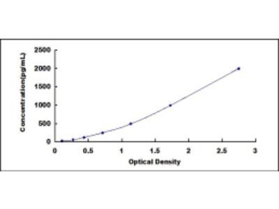 ELISA Kit for Interleukin 1 Receptor Type I (IL1R1)