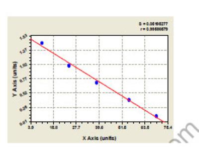 Mouse Acetylcholine receptor subunit alpha (CHRNA1) ELISA Kit