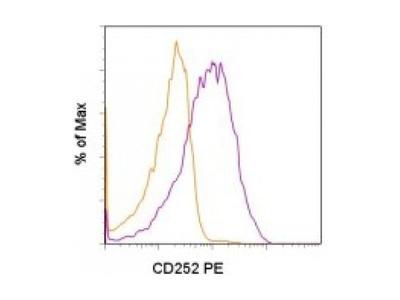 OX40 Ligand antibody (PE)