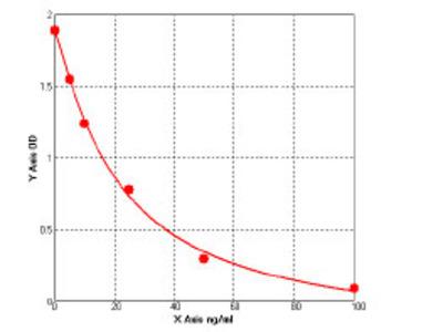 Mouse Complement C1q subcomponent subunit A (C1QA) ELISA Kit