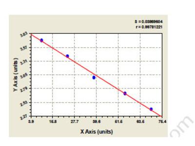 Human A kinase anchor protein 6 (AKAP6) ELISA Kit