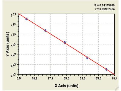 Human AN1 type zinc finger protein 2B (ZFAND2B) ELISA Kit