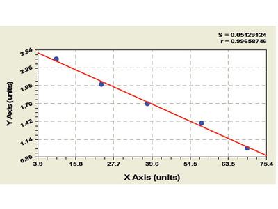 Mouse cGMP-dependent protein kinase 2 (PRKG2) ELISA Kit