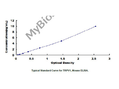 ELISA Kit for Transient Receptor Potential Cation Channel Subfamily V, Member 1 (TRPV1)