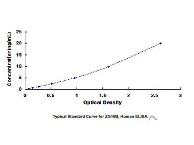 ELISA Kit for Zymogen Granule Protein 16 Homolog B (ZG16B)