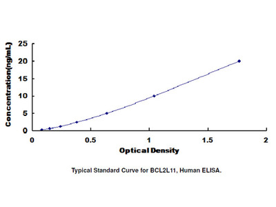 ELISA Kit for Bcl2 Like Protein 11 (BCL2L11)