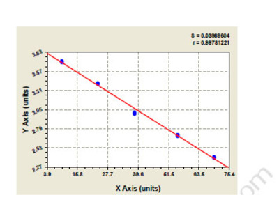Human Aldo keto reductase family 1 member C1 (AKR1C1) ELISA Kit